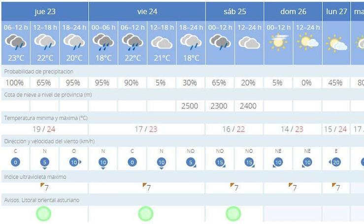 Estas son las previsiones de la AEMET en tu ciudad hasta pasado el fin de semana