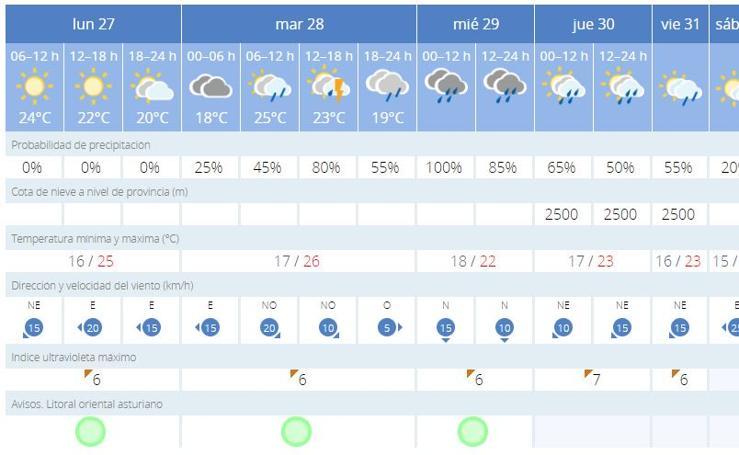Así va a ser el tiempo en tu ciudad en los próximos días