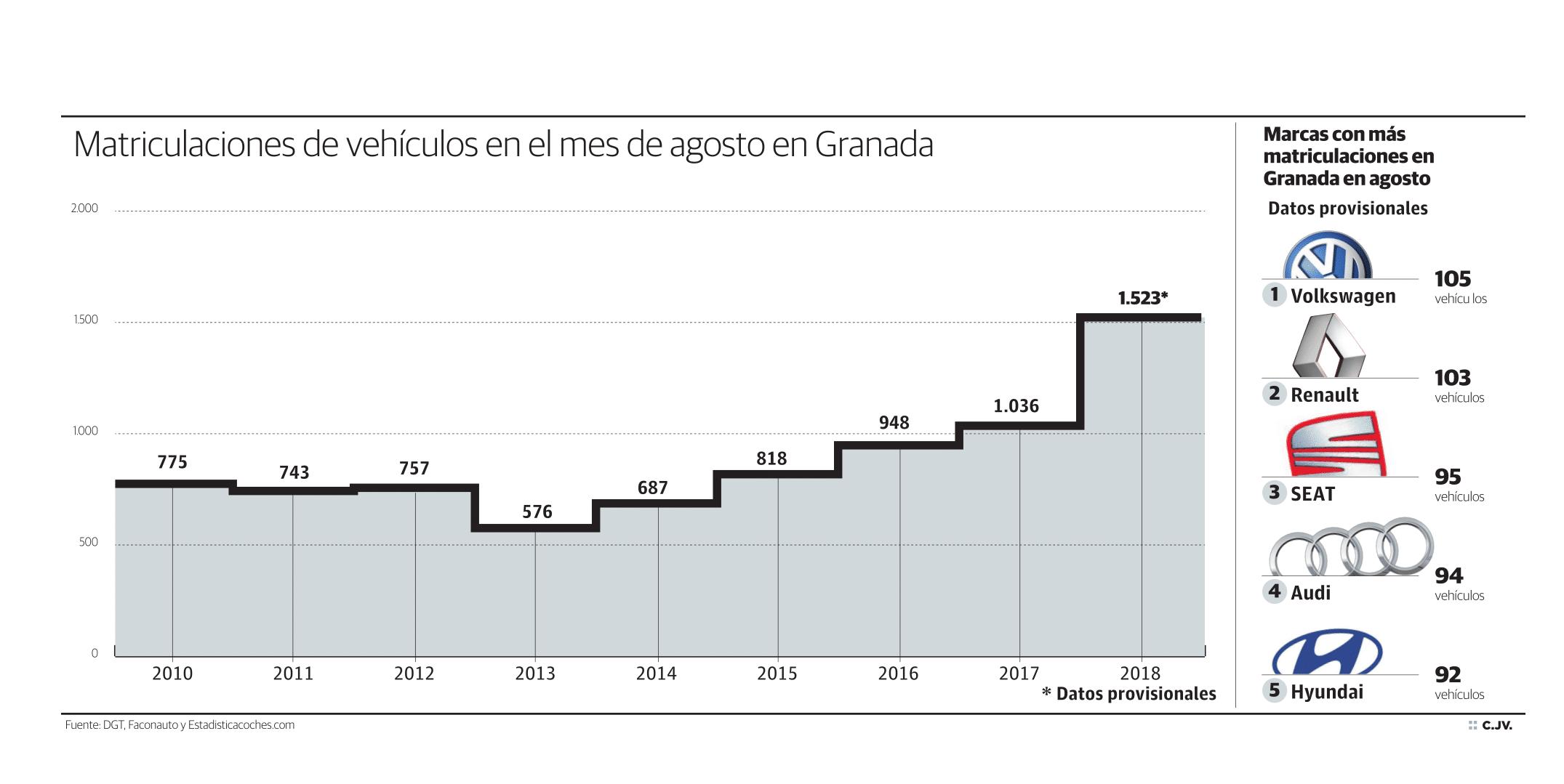 Matriculaciones de vehículos en el mes de agosto en Granada