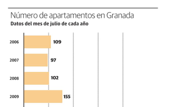 Número de apartamentos en Granada