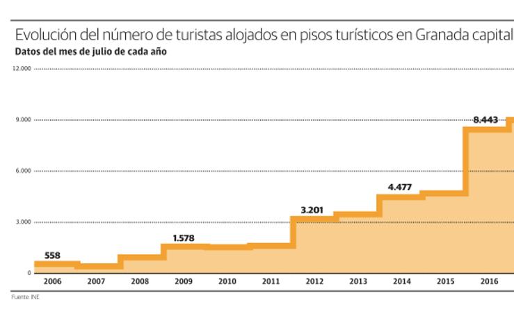 Evolución del número de turistas alojados en pisos turísticos