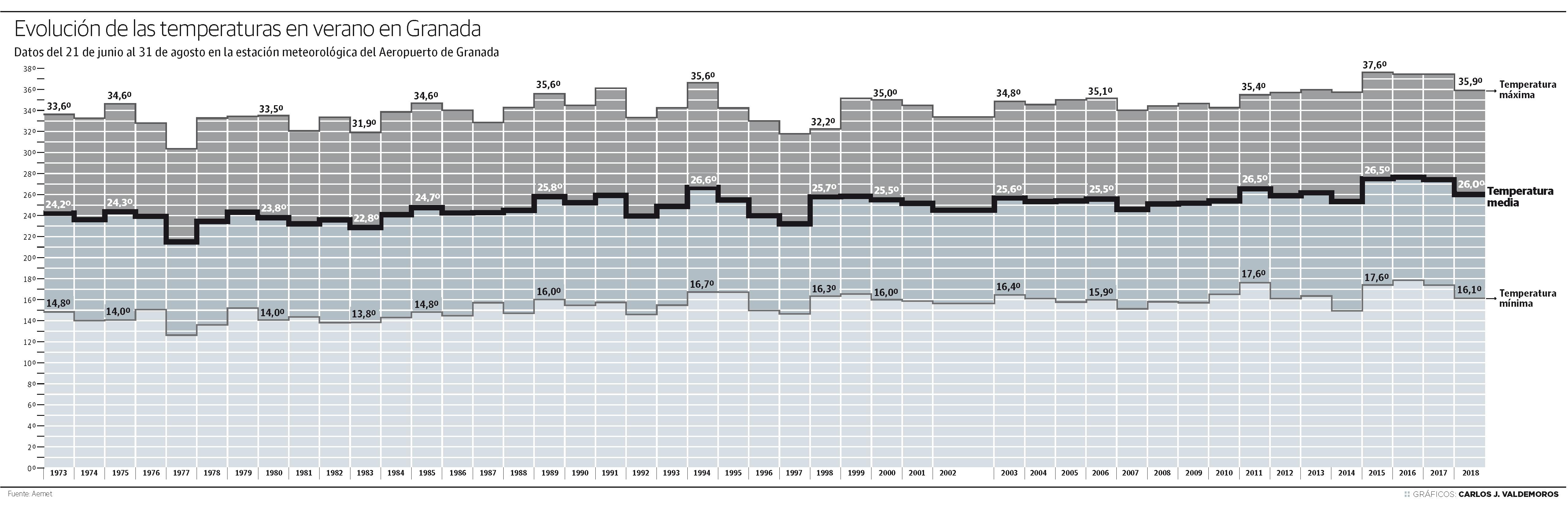 Evolución de las temperaturas en verano en Granada