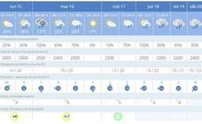 La AEMET prevé lluvias y tiempo inestable para Almería esta semana