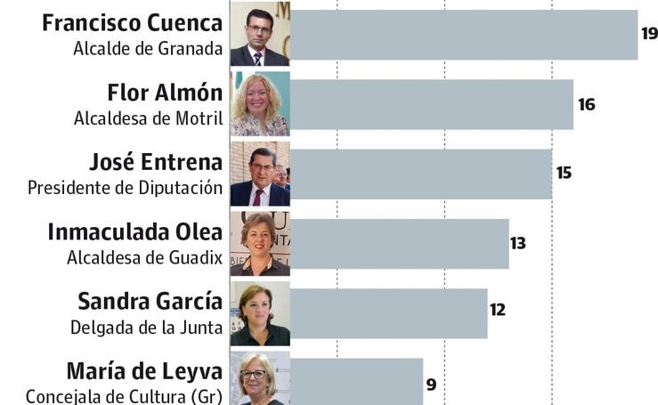 Los políticos que más salen en la foto en las notas de prensa de Granada