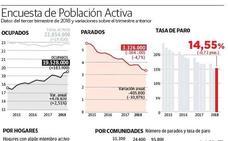 La EPA confirma un descenso del paro pero también de la población ocupada