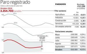 El paro crece en todos los sectores a la espera del 'salvavidas' de los jornales de la aceituna