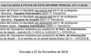 Un nuevo informe eleva a cuatro millones el perjuicio a la Alhambra en el caso audioguías
