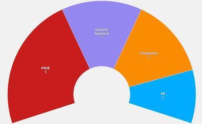 El PSOE ganaría las elecciones en Granada, según el CIS