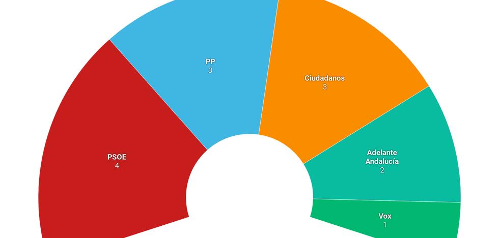 El PSOE gana las elecciones en la provincia de Granada y VOX obtiene un escaño