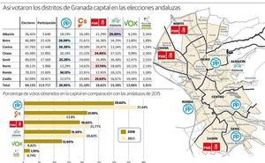 Centro y Ronda mantienen la marca 'PP' en Granada