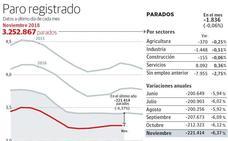 La horticultura y la aceituna dejan el paro por debajo de los 58.000 inscritos en Almería