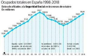 Almería tiene ya un 42% más de afiliados a la Seguridad Social que cuando empezó la crisis
