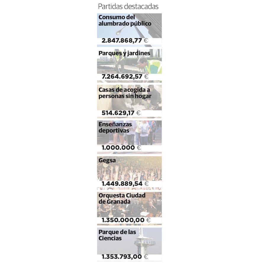 Partidas destacadas del presupuesto de Granada para 2019