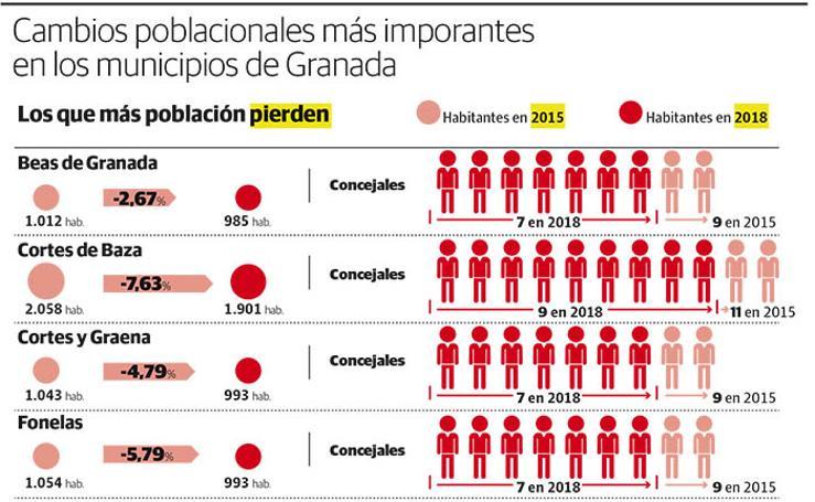 Cambios de concejales en los municipios de Granada