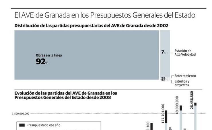 El AVE de Granada en los Presupuestos Generales del Estado