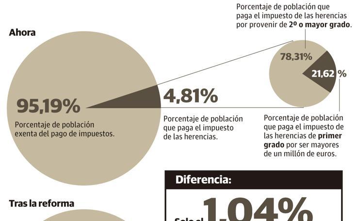 La reforma de PP y Cs en sucesiones solo afectará al 1% de los herederos de Almería