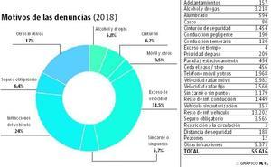 El exceso de velocidad motiva una de cada tres sanciones de tráfico en Almería