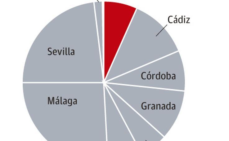 La licitación del AVE eleva la inversión pública en Almería a 838 euros por habitante