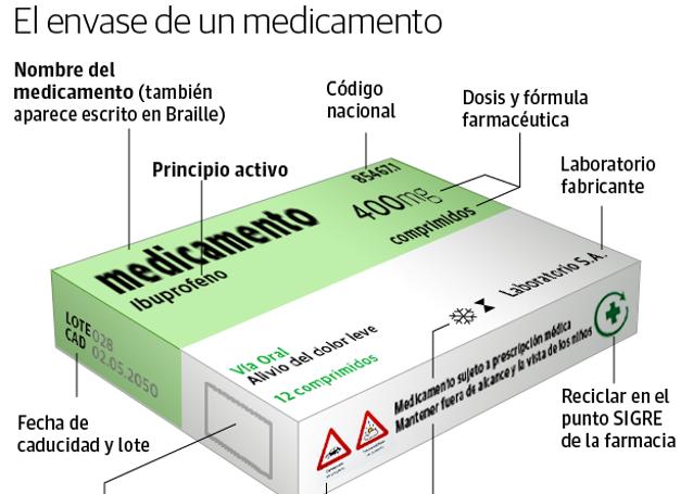 Nueva normativa europea sobre falsificación de medicamentos
