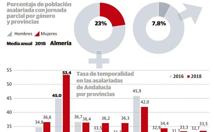 Las mujeres de Almería cobran menos y tienen un peor contrato