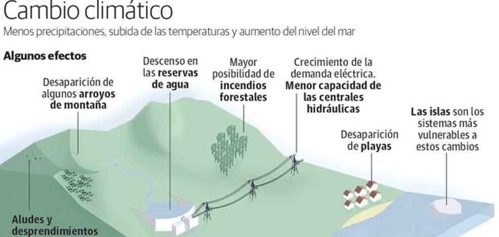 Jaén 2040: más olas de calor y menos nieve