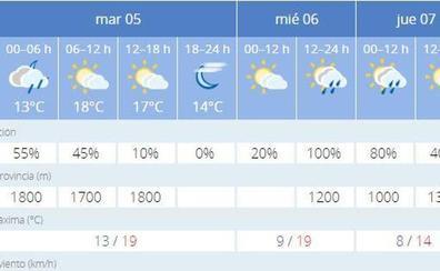 La lluvia regresa mañana a Jaén