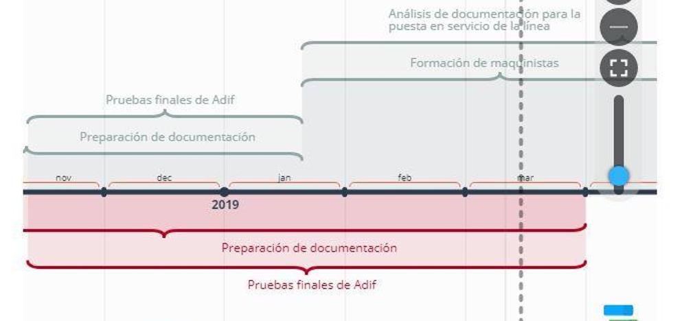 El 'nuevo' cronograma de las pruebas del AVE