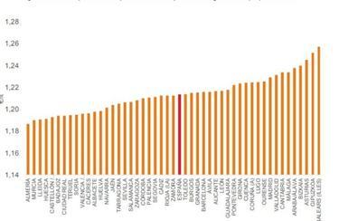 Almería tiene la gasolina más barata de España