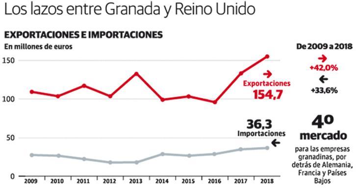 Las relaciones comerciales entre Granada y Reino Unido