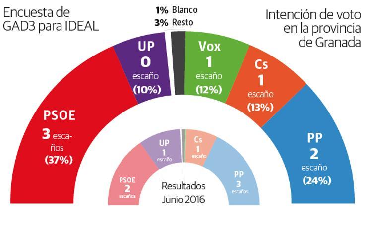 Intención de voto al Congreso en la provincia de Granada