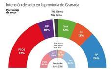 El PSOE vuelve a ser la primera fuerza en Granada y Vox supera a Unidas Podemos