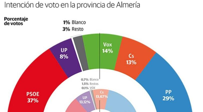 El PSOE vuelve a ser la primera fuerza en Almería y Vox 'roba' un escaño al PP
