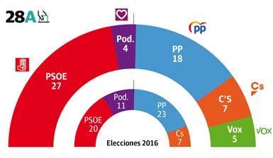 Intención de voto al Congreso en Andalucía