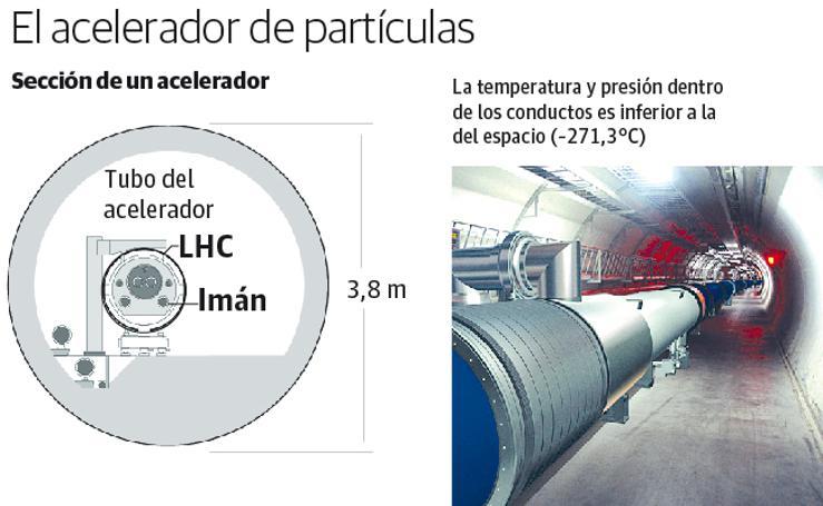 ¿Qué es el acelerador de partículas?