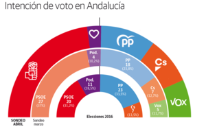 La igualdad se mantiene en Andalucía en el ecuador de la campaña