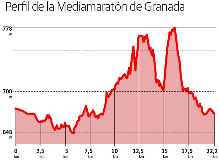 Perfil de la Media Maratón Ciudad de Granada 2019
