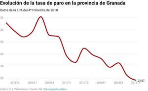 La cifra de parados sigue bajando en Granada, disminuyendo en 3.500 personas en este primer trimestre