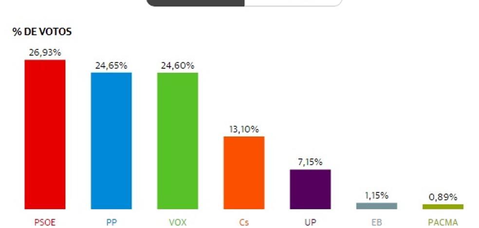 El trasvase de votos del PP a VOX da la victoria al PSOE en Adra