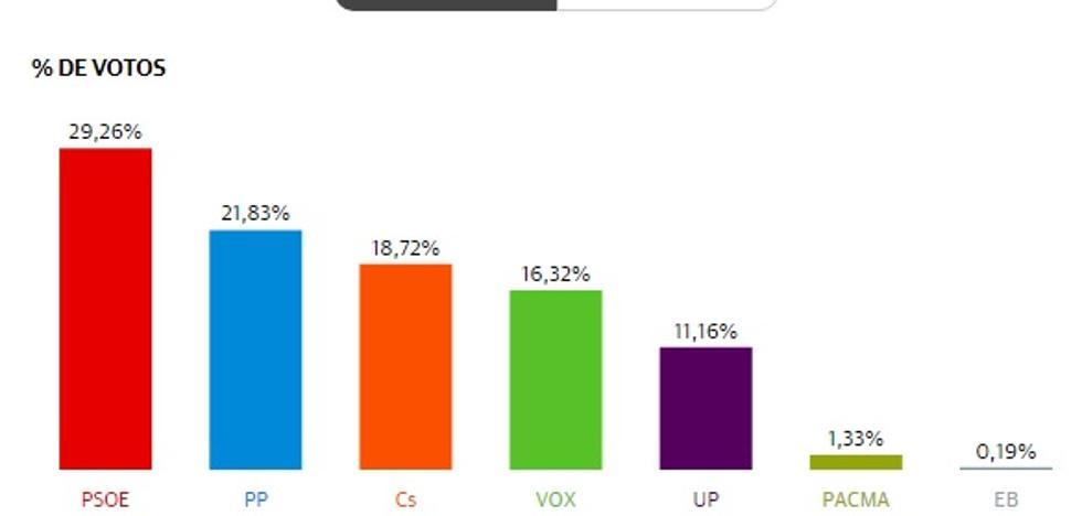 La capital almeriense inicia el camino de recuperación del PSOE