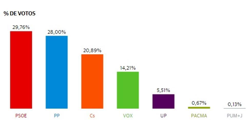 El voto del PP 'se divide' entre tres en Huércal-Overa y gana el PSOE