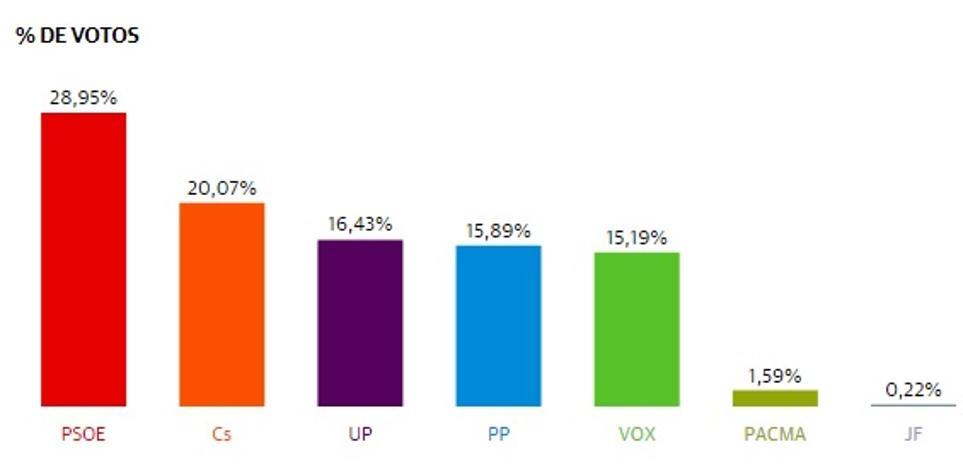 El PSOE gana en La Zubia y el PP se desploma a la cuarta posición