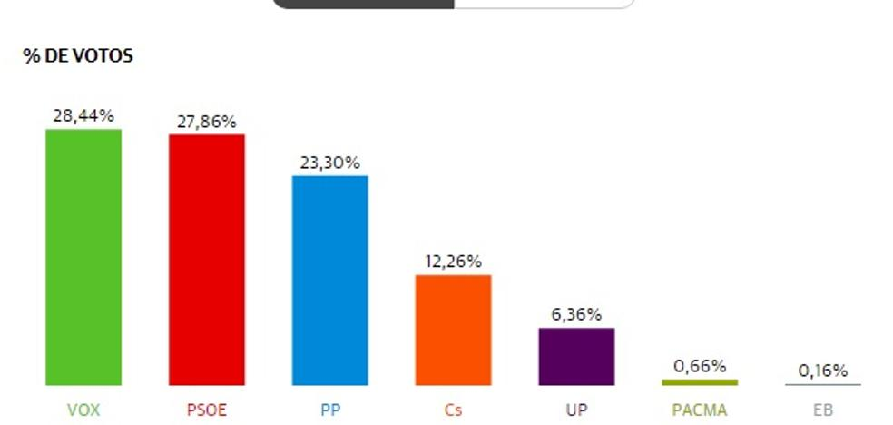 Vox gana en Níjar por 54 votos