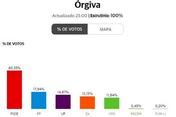 El PSOE barre en Órgiva y gana en Lanjarón al PP por 43 votos
