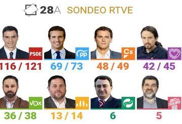 Sondeo   El PSOE ganaría las elecciones, pero sólo podría gobernar con la suma de los independentistas
