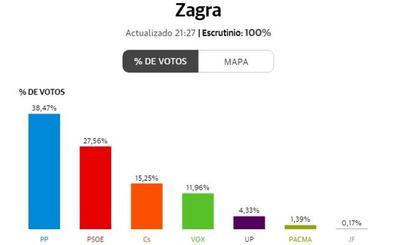Elecciones generales 2019 | Zagra, uno de los primeros pueblos de España en completar el escrutinio