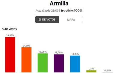 El PSOE gana en todo el Cinturón y el PP pierde la mitad de sus votos