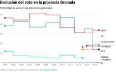 Victoria psicológica del PSOE en Granada