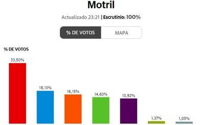 El PSOE gana en 16 de los 18 pueblos de la Costa ante el desplome del PP