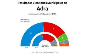 Manuel Cortés gana las elecciones en Adra y José Carlos Lupión mantiene el liderazgo del PP en Berja