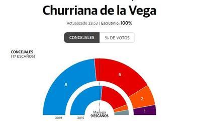 El PP vuelve a ganar las elecciones en Churriana de la Vega, aunque reduce sus apoyos